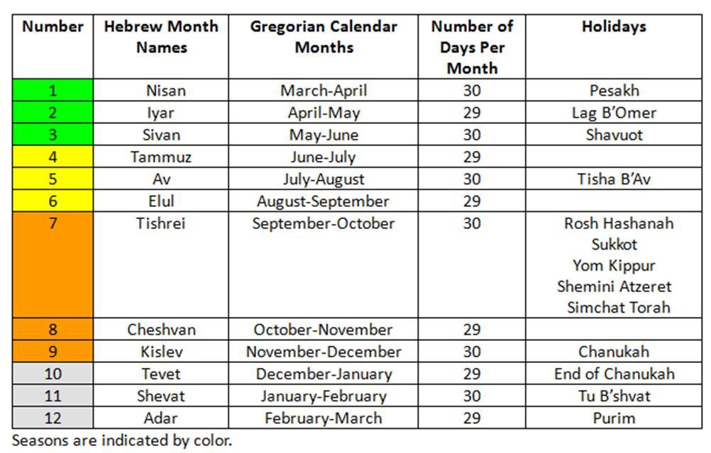 Lunar Hebrew Calendar 2016 | Calendar Template 2016
