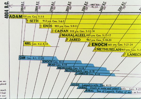 Amazing Bible Timeline Amazing Bible World History Timeline close-up Biblical Poster