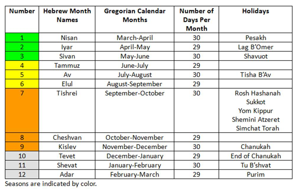 Hebrew Calendar Dates - Amazing Bible Timeline with World History